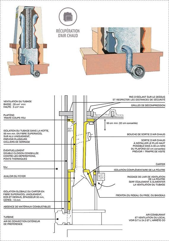 R cup ration d 39 air chaud turbo fonte - Recuperateur d air chaud ...